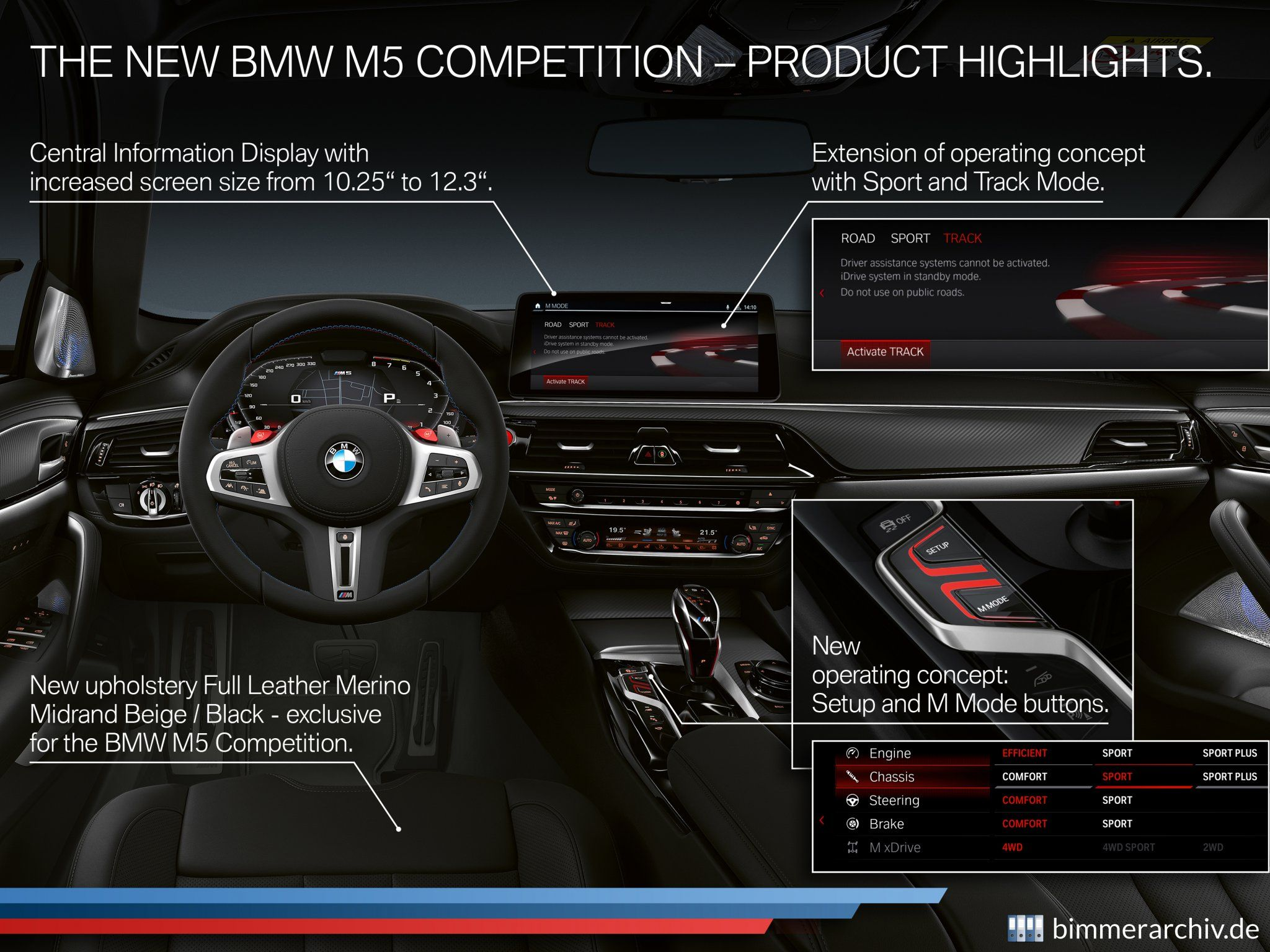 BMW M5 Competition - Highlights